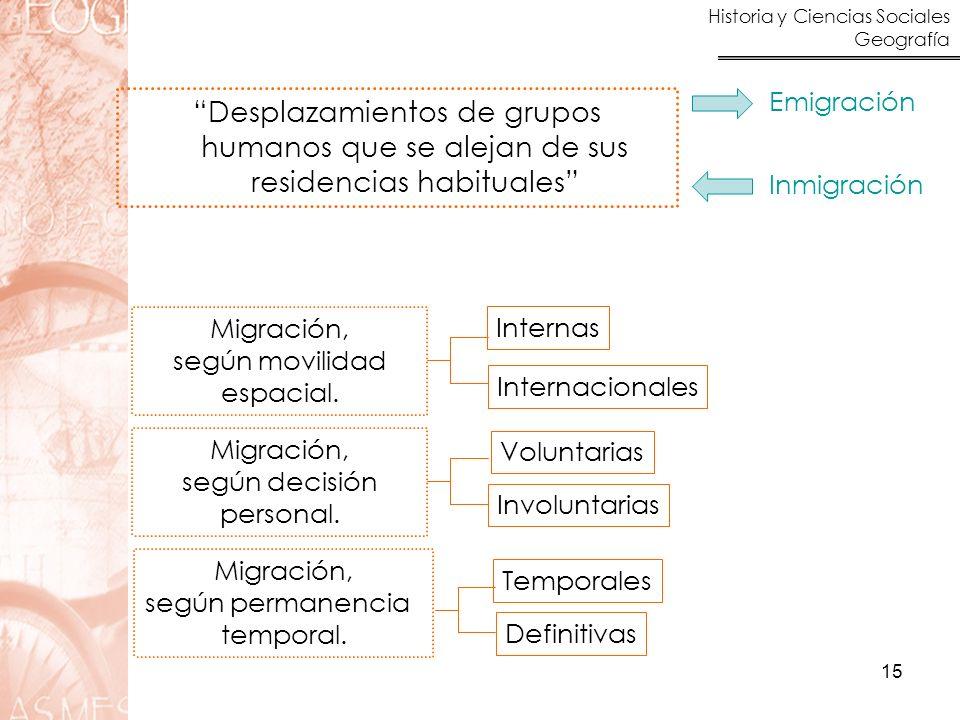Emigración Desplazamientos de grupos humanos que se alejan de sus residencias habituales Inmigración.