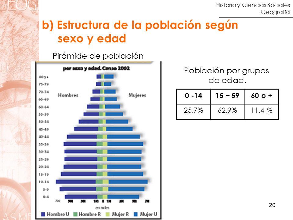 b) Estructura de la población según sexo y edad