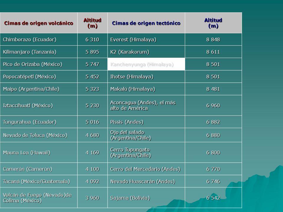 Cimas de origen volcánico Cimas de origen tectónico