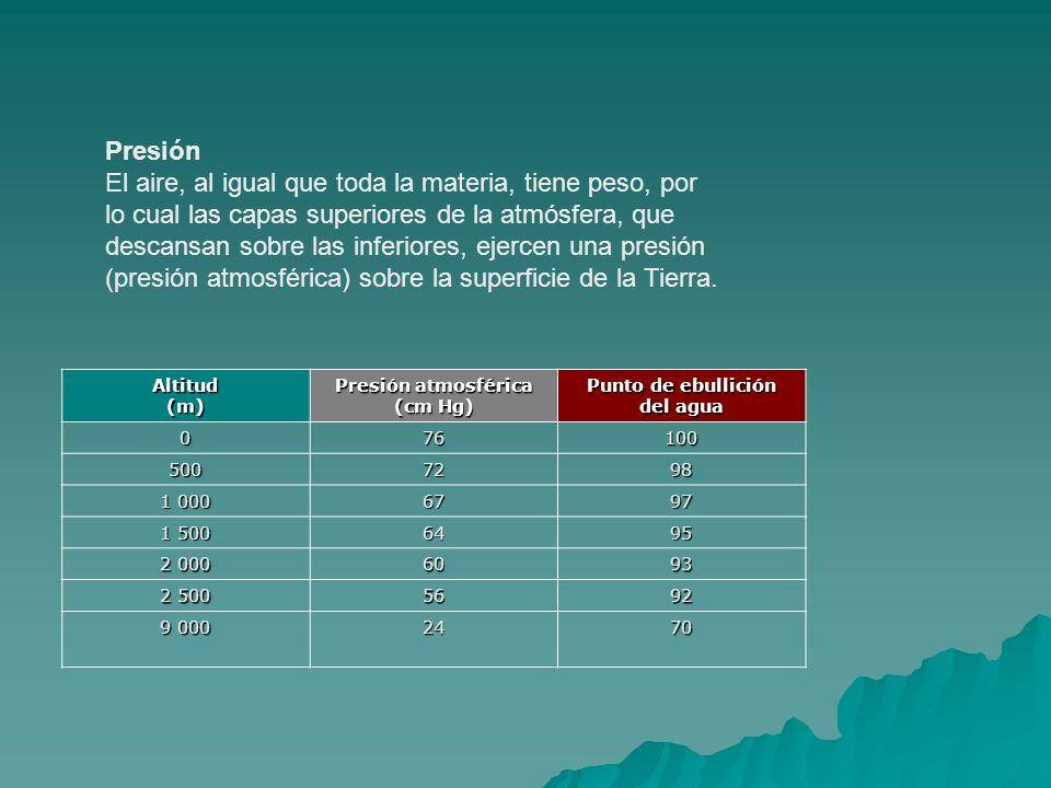 Presión atmosférica (cm Hg) Punto de ebullición del agua