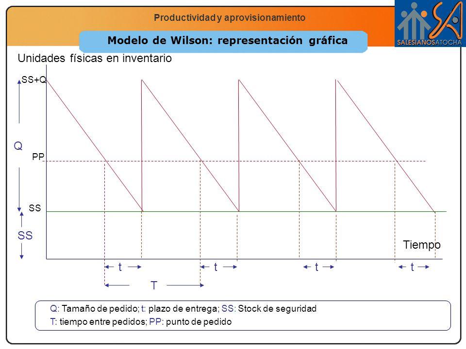 Modelo de Wilson: representación gráfica