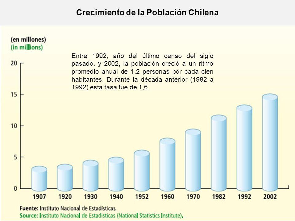Crecimiento de la Población Chilena