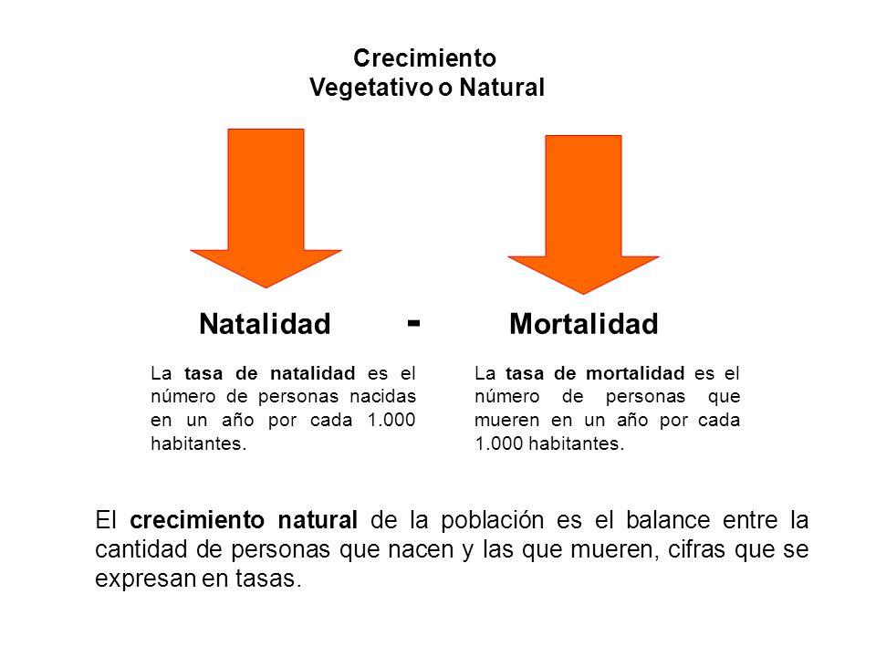 - Mortalidad Natalidad Crecimiento Vegetativo o Natural