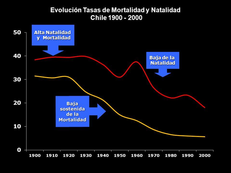 Evolución Tasas de Mortalidad y Natalidad