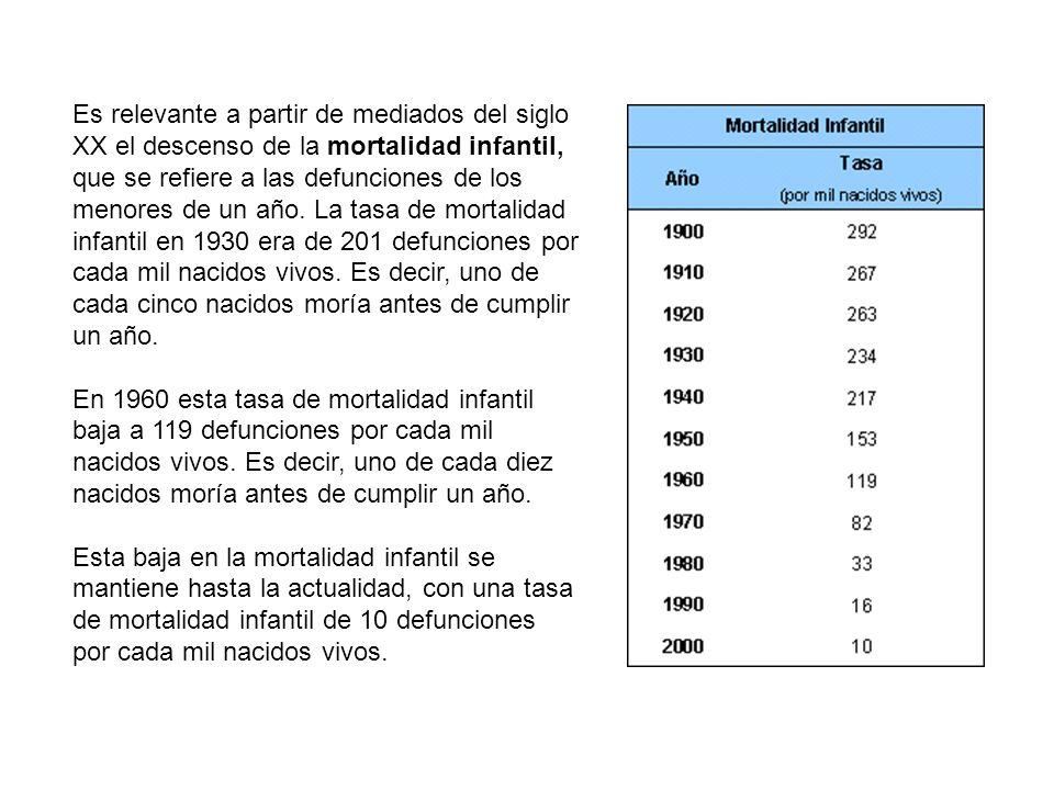 Es relevante a partir de mediados del siglo XX el descenso de la mortalidad infantil, que se refiere a las defunciones de los menores de un año. La tasa de mortalidad infantil en 1930 era de 201 defunciones por cada mil nacidos vivos. Es decir, uno de cada cinco nacidos moría antes de cumplir un año.