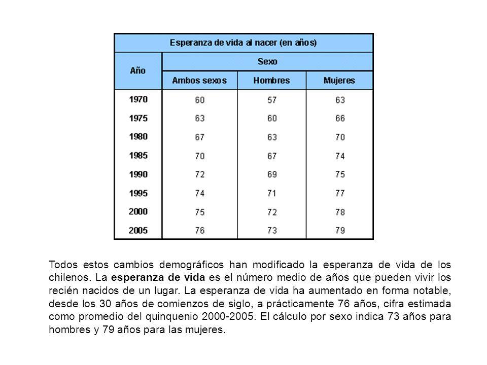 Todos estos cambios demográficos han modificado la esperanza de vida de los chilenos.