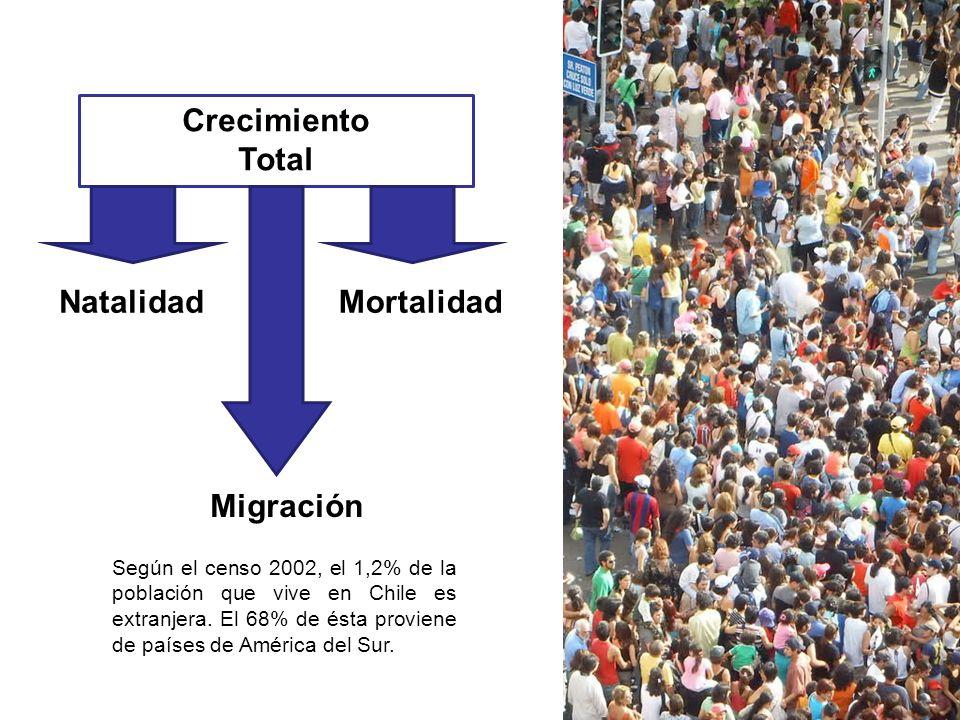 Crecimiento Total Natalidad Mortalidad Migración