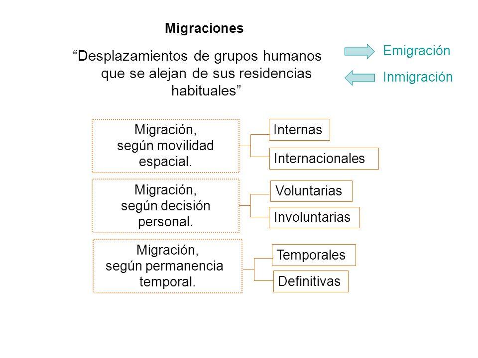 Migraciones Emigración. Desplazamientos de grupos humanos que se alejan de sus residencias habituales