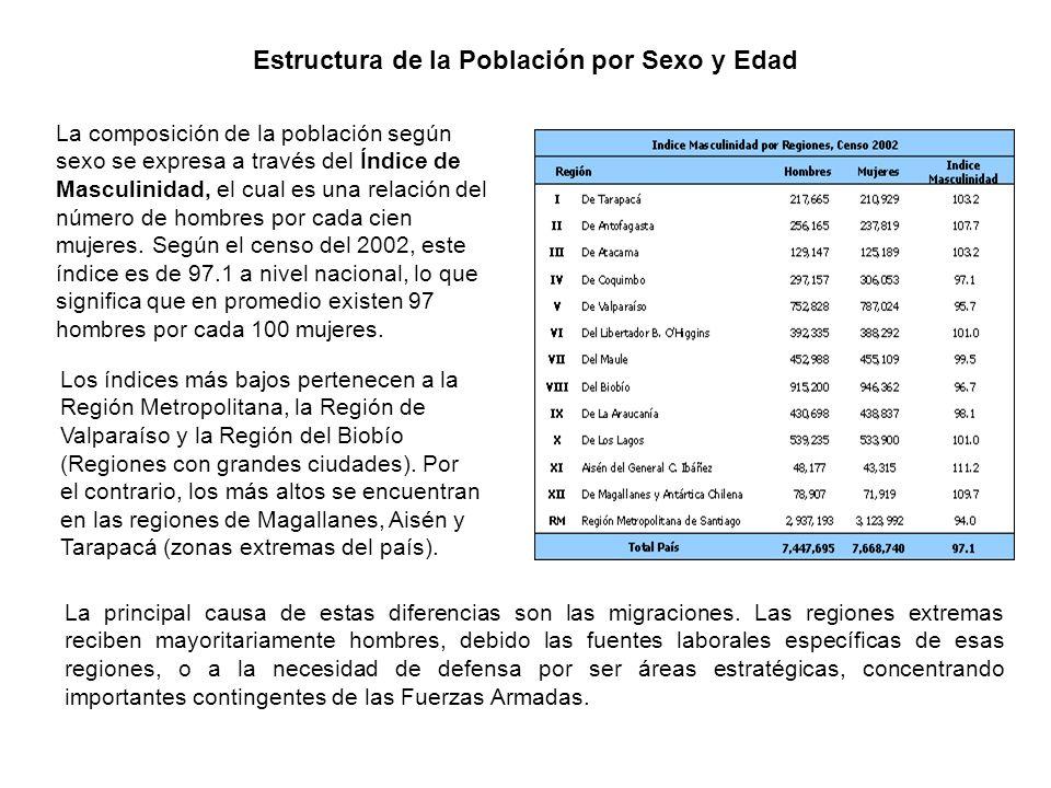 Estructura de la Población por Sexo y Edad