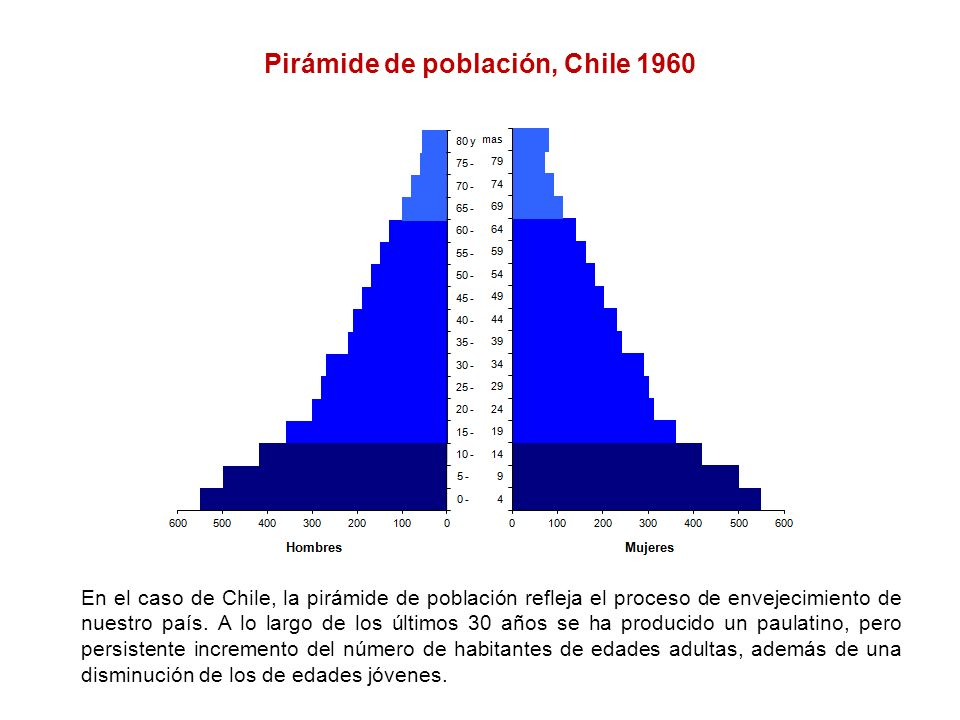 Pirámide de población, Chile 1960