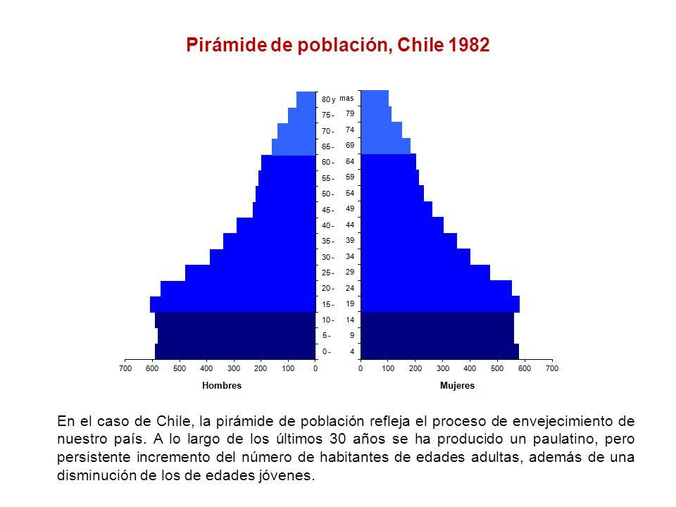 Pirámide de población, Chile 1982