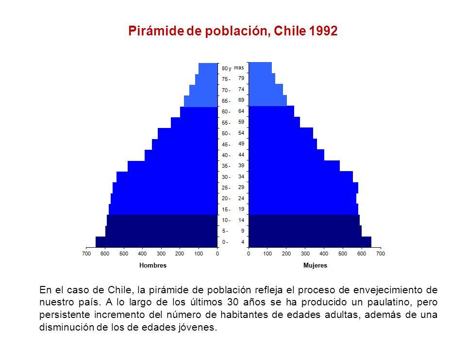 Pirámide de población, Chile 1992