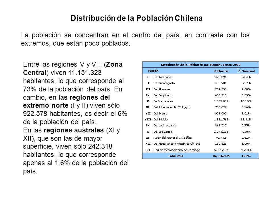 Distribución de la Población Chilena