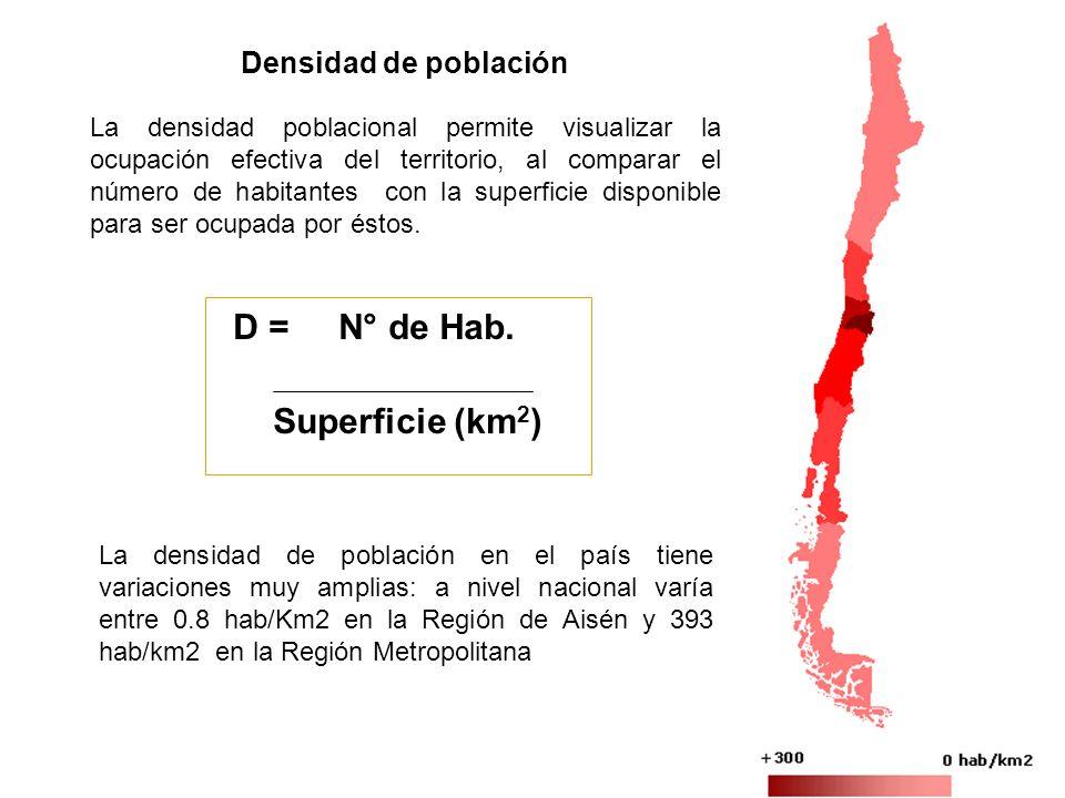 D = N° de Hab. Superficie (km2) Densidad de población