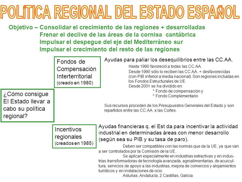 POLÍTICA REGIONAL DEL ESTADO ESPAÑOL