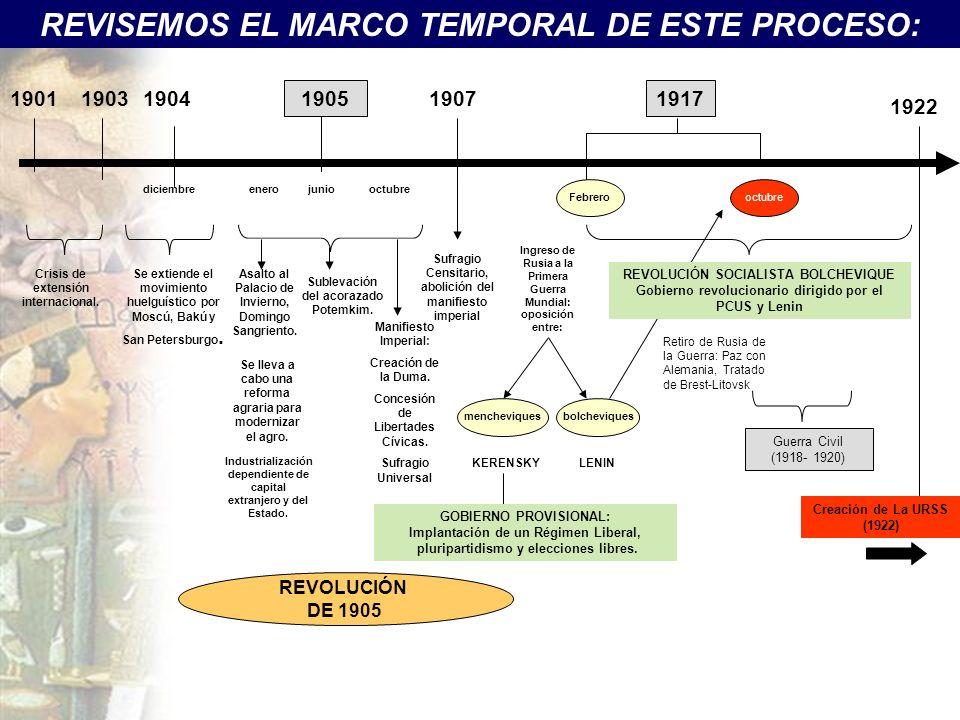 REVISEMOS EL MARCO TEMPORAL DE ESTE PROCESO: