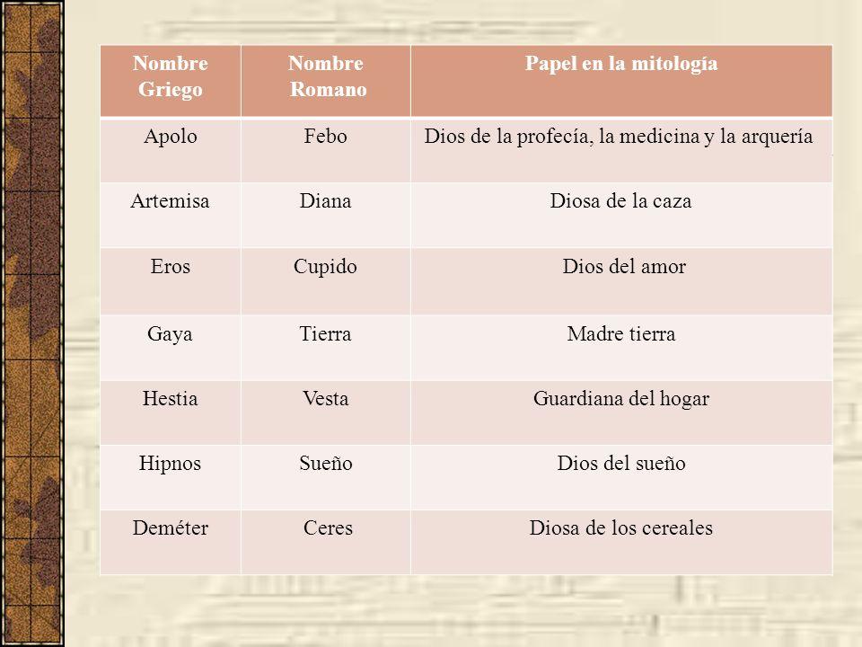Nombre GriegoNombre. Romano. Papel en la mitología. Apolo. Febo. Dios de la profecía, la medicina y la arquería.