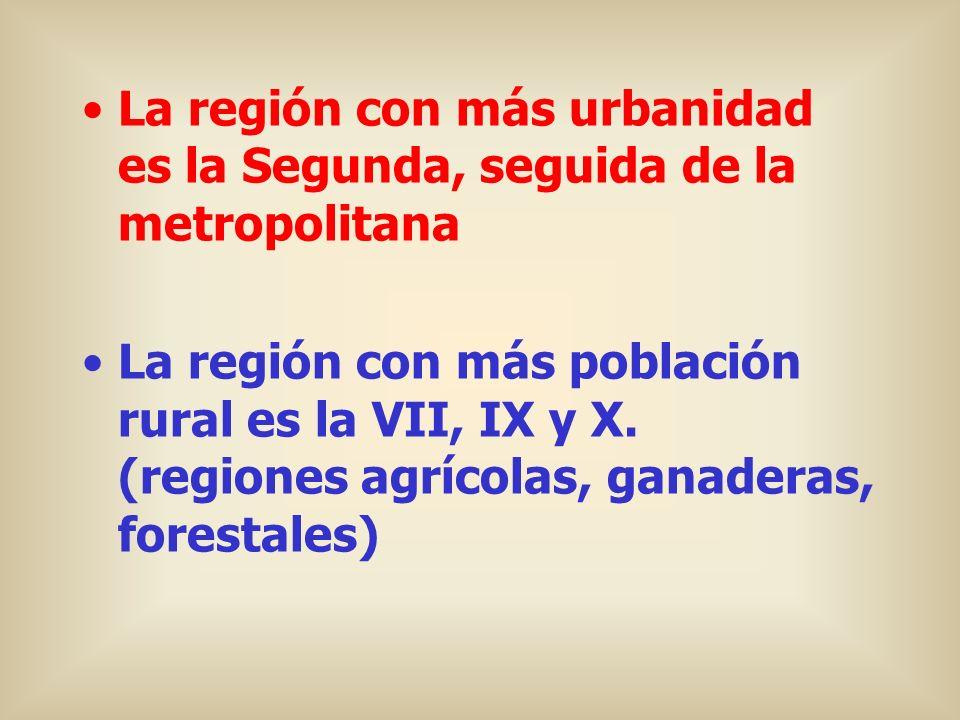 La región con más urbanidad es la Segunda, seguida de la metropolitana