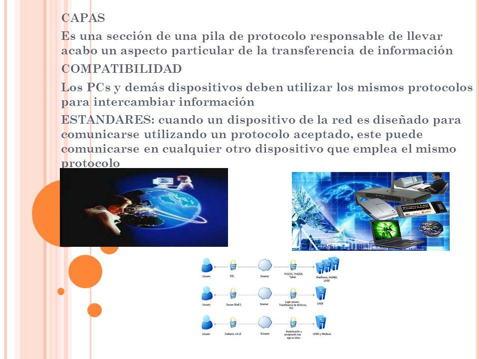 CAPAS Es una sección de una pila de protocolo responsable de llevar acabo un aspecto particular de la transferencia de información.