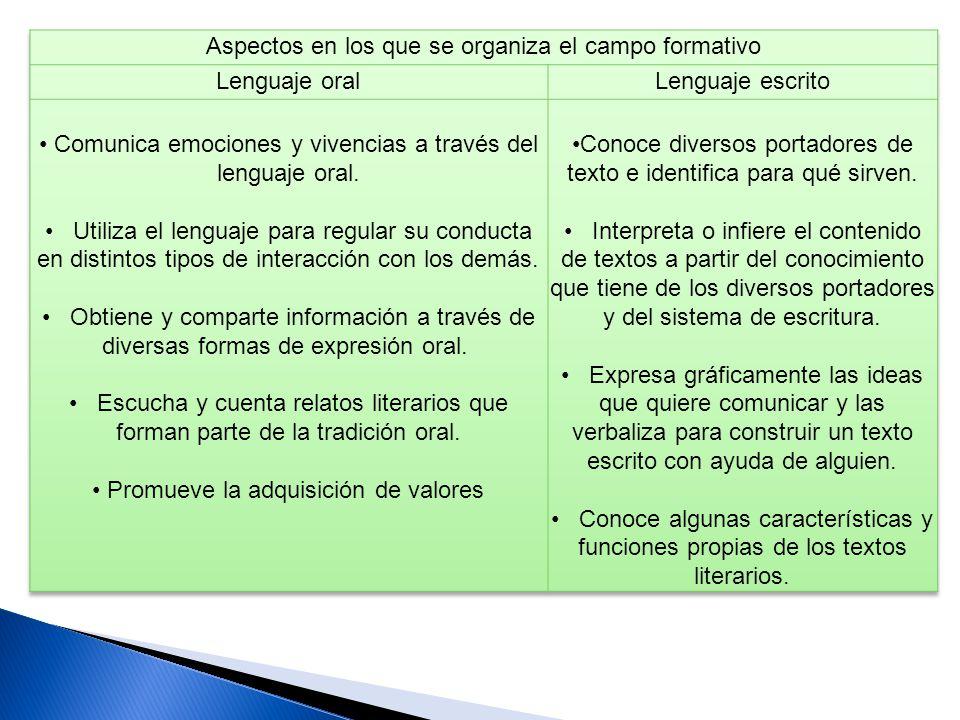Aspectos en los que se organiza el campo formativo Lenguaje oral