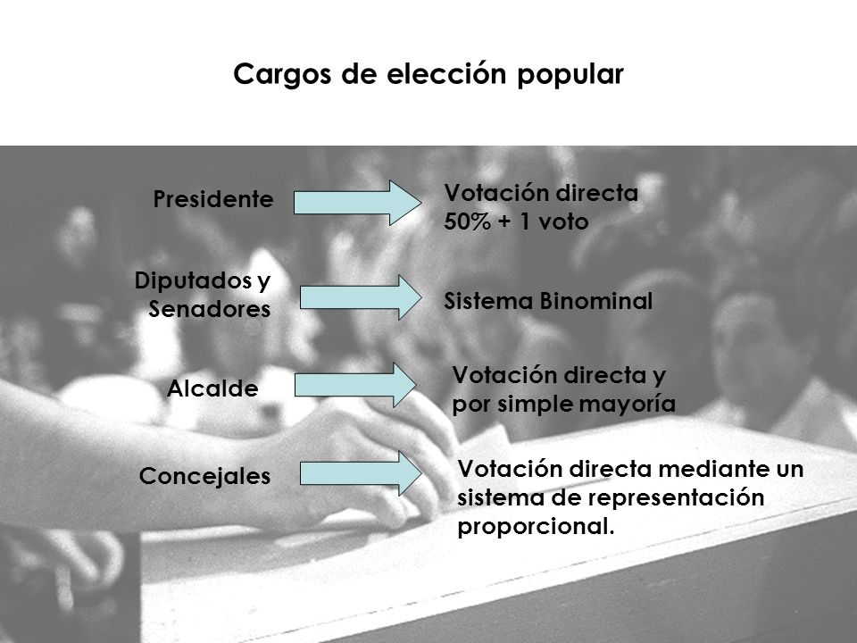 Cargos de elección popular