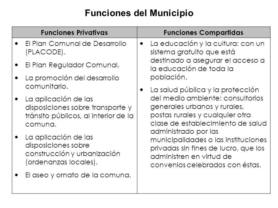 Funciones del Municipio Funciones Compartidas