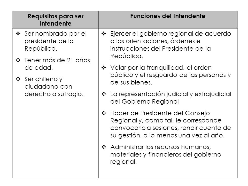 Requisitos para ser Intendente Funciones del Intendente