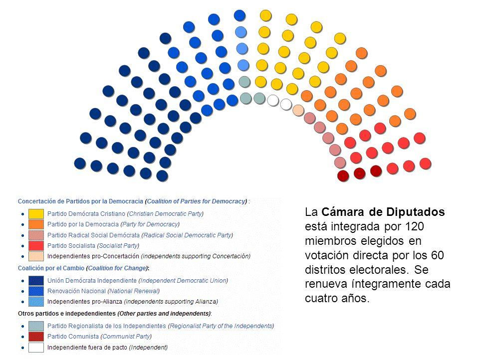 La Cámara de Diputados está integrada por 120 miembros elegidos en votación directa por los 60 distritos electorales.