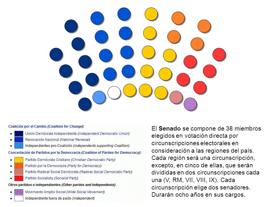 El Senado se compone de 38 miembros elegidos en votación directa por circunscripciones electorales en consideración a las regiones del país.
