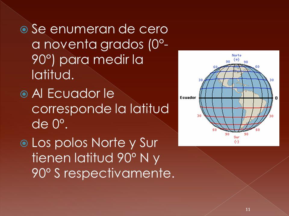 Se enumeran de cero a noventa grados (0°-90°) para medir la latitud.