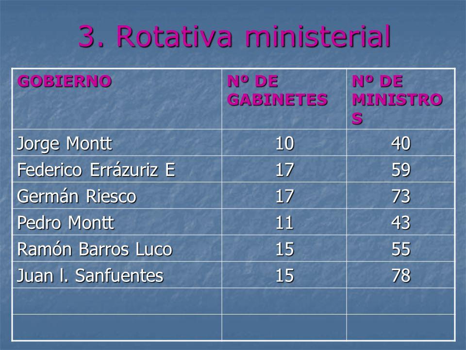3. Rotativa ministerial Jorge Montt 10 40 Federico Errázuriz E 17 59