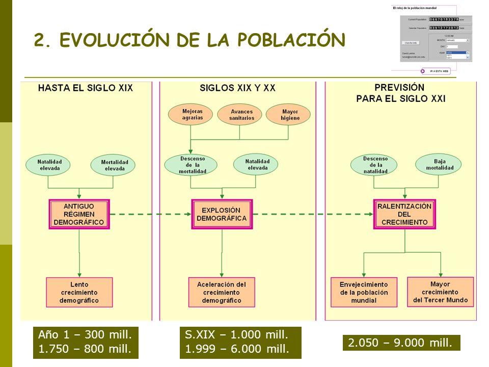 2. EVOLUCIÓN DE LA POBLACIÓN
