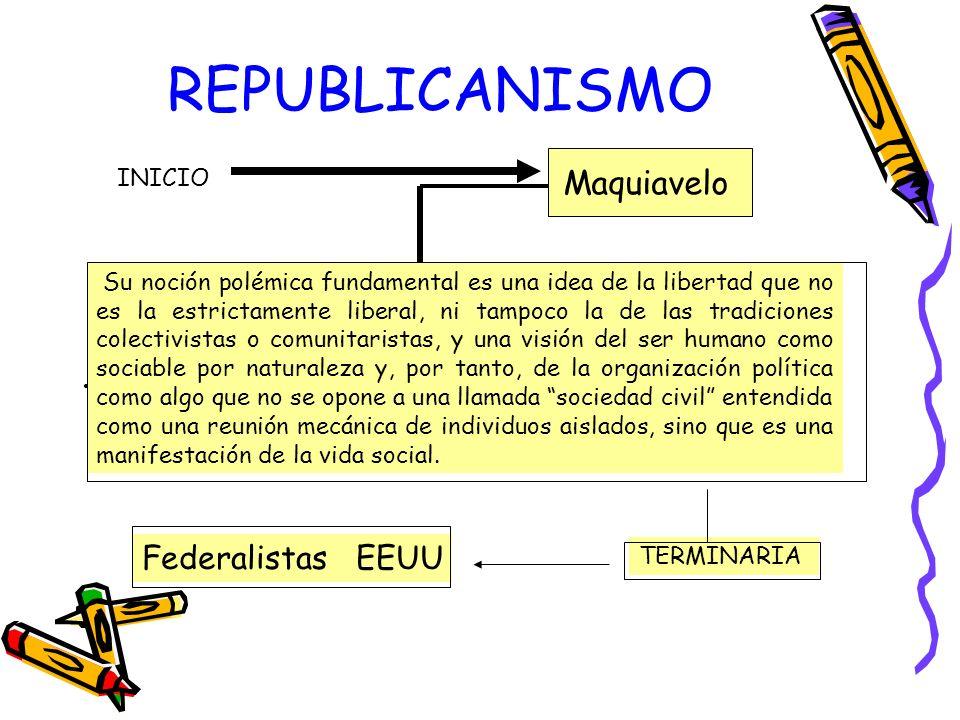 REPUBLICANISMO Maquiavelo Federalistas EEUU INICIO