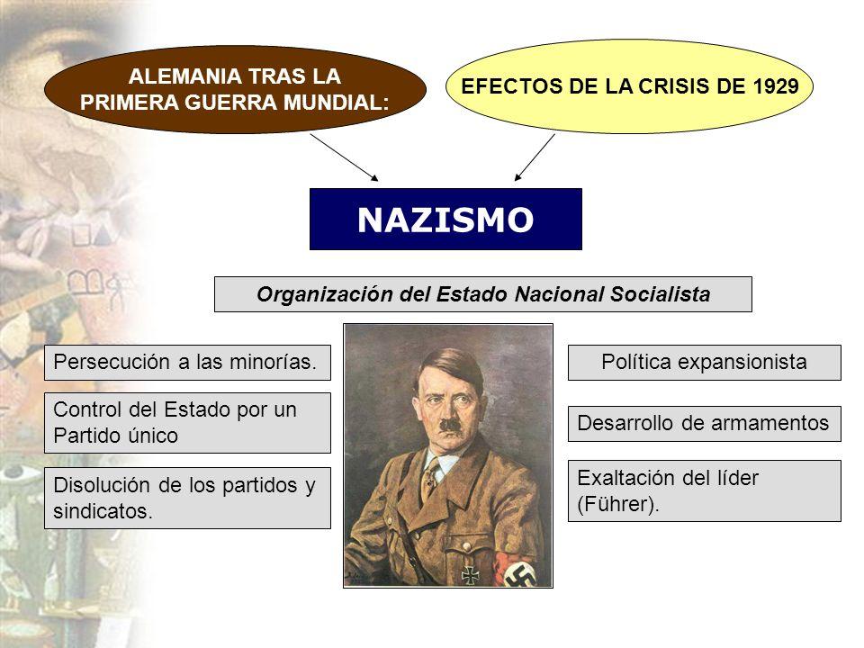 PRIMERA GUERRA MUNDIAL: Organización del Estado Nacional Socialista