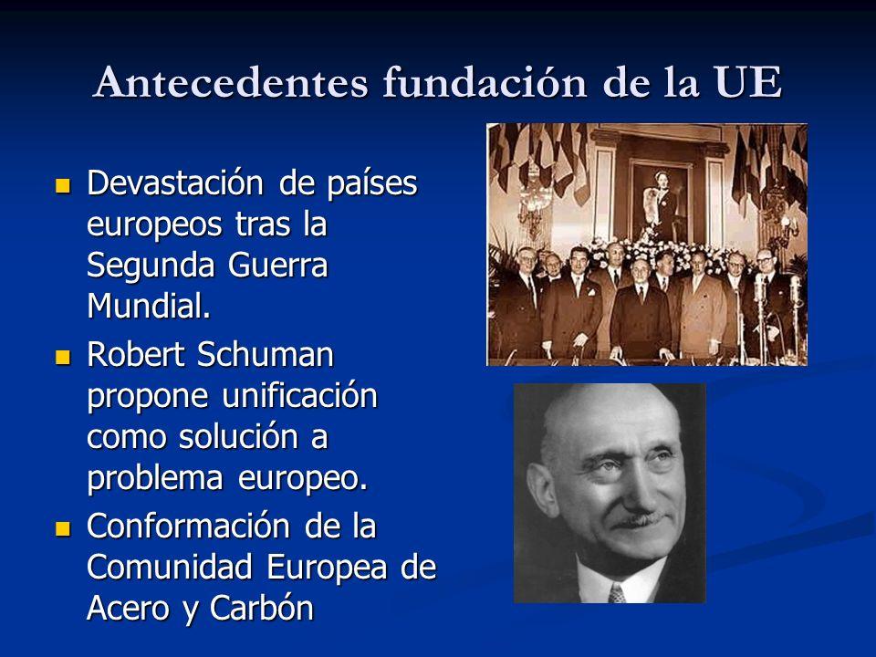 Antecedentes fundación de la UE
