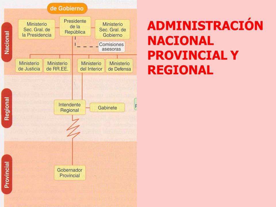 ADMINISTRACIÓN NACIONAL PROVINCIAL Y REGIONAL
