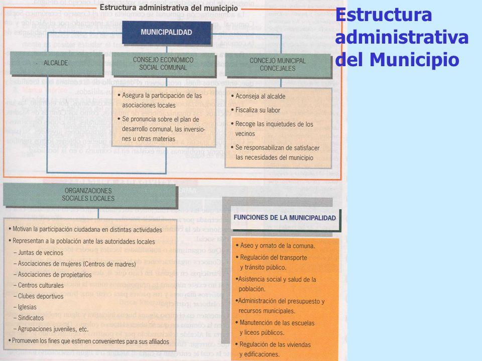 Estructura administrativa del Municipio
