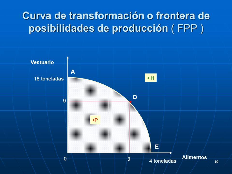 Curva de transformación o frontera de posibilidades de producción ( FPP )