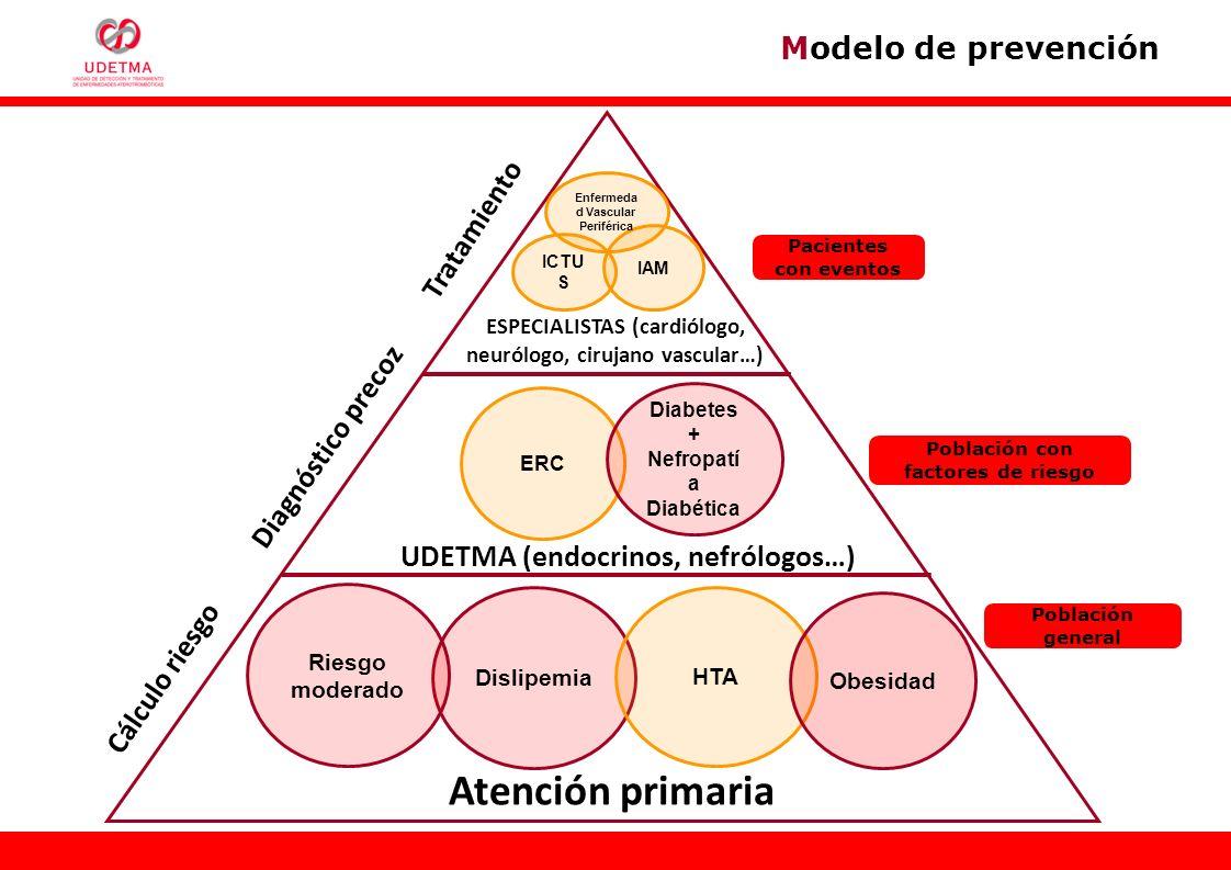 Atención primaria Modelo de prevención Tratamiento Diagnóstico precoz