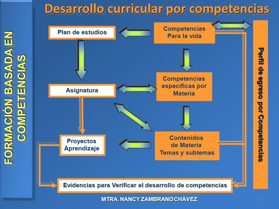 Desarrollo curricular por competencias
