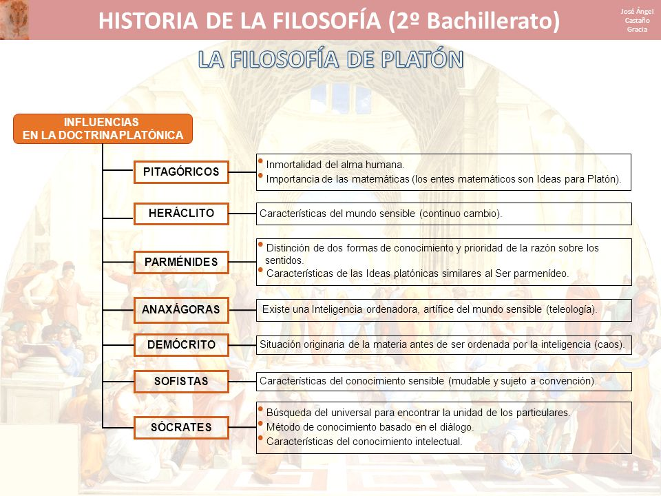 HISTORIA DE LA FILOSOFÍA (2º Bachillerato) EN LA DOCTRINA PLATÓNICA