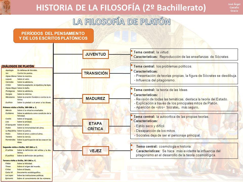 HISTORIA DE LA FILOSOFÍA (2º Bachillerato) LA FILOSOFÍA DE PLATÓN