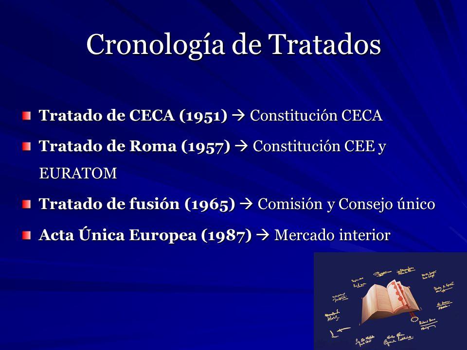 Cronología de Tratados