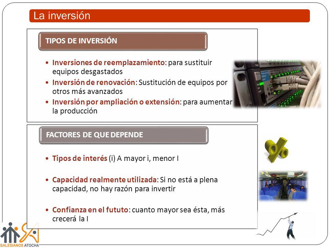 La inversión TIPOS DE INVERSIÓN