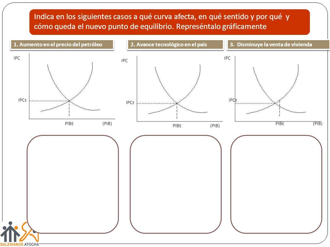 Indica en los siguientes casos a qué curva afecta, en qué sentido y por qué y cómo queda el nuevo punto de equilibrio. Represéntalo gráficamente