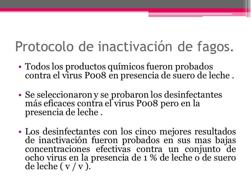 Protocolo de inactivación de fagos.