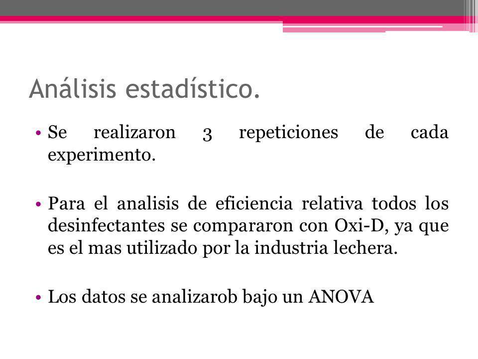 Análisis estadístico. Se realizaron 3 repeticiones de cada experimento.
