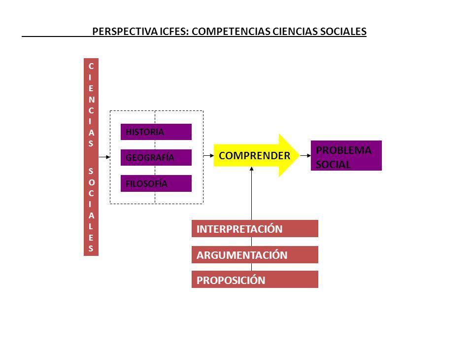 PERSPECTIVA ICFES: COMPETENCIAS CIENCIAS SOCIALES