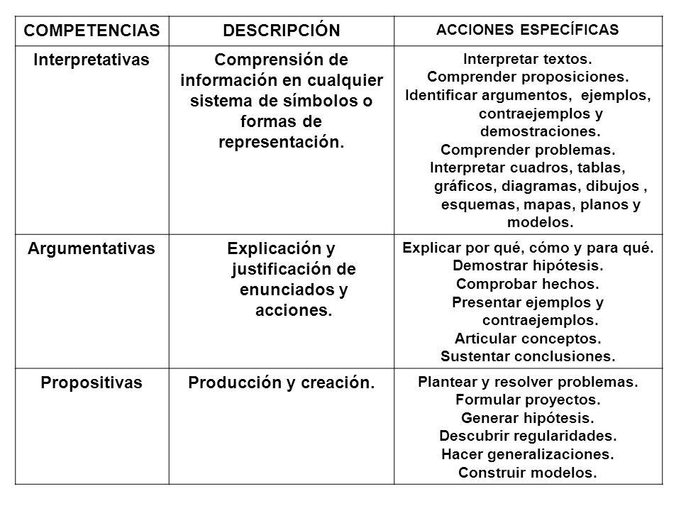 Explicación y justificación de enunciados y acciones.
