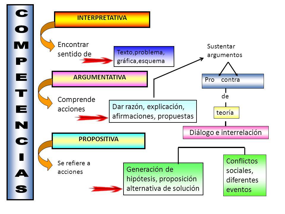 Diálogo e interrelación